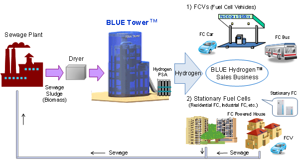 Start Of Verification Tests For Bio Hydrogen Production